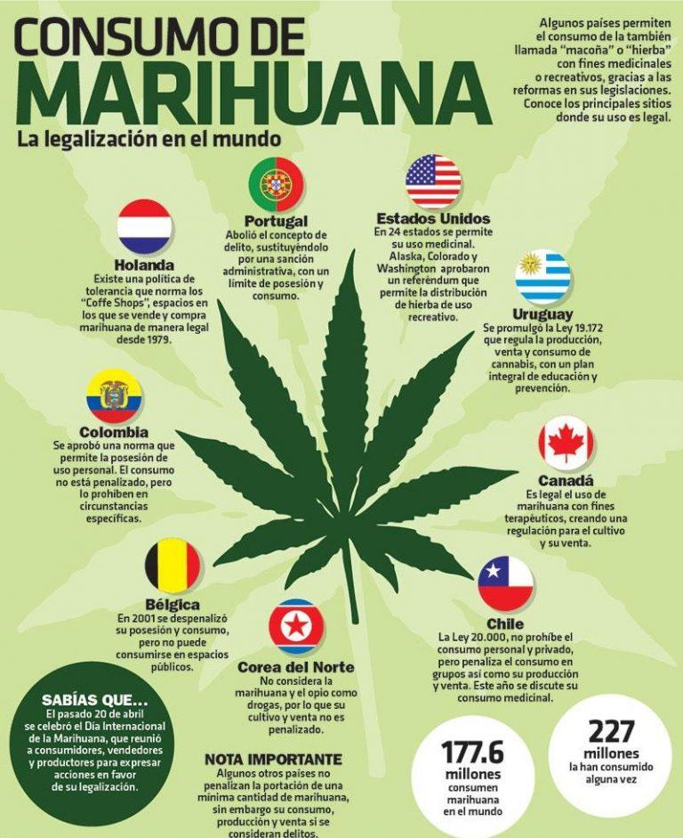 países para viajar fumao